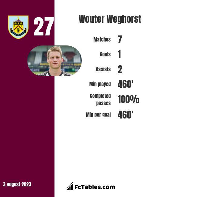 Wouter Weghorst infographic