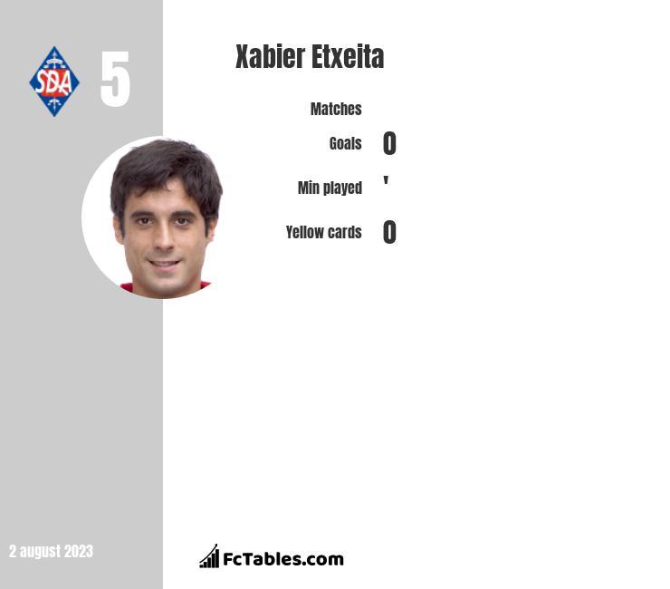 Xabier Etxeita infographic