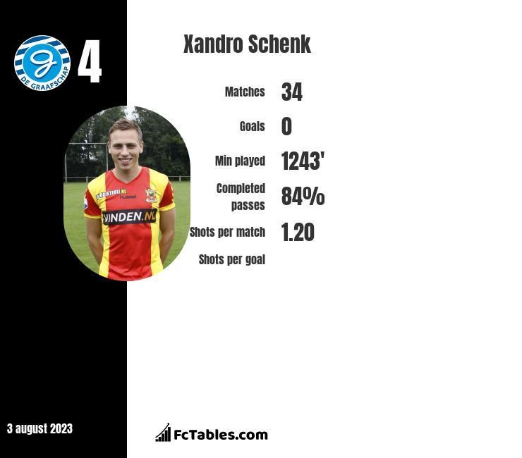 Xandro Schenk infographic