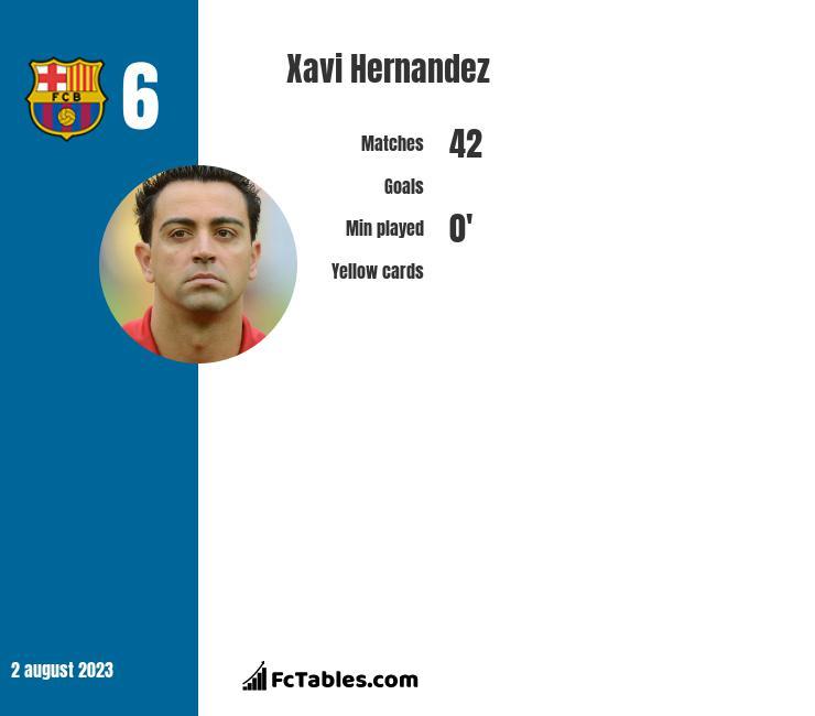 Xavi Hernandez infographic