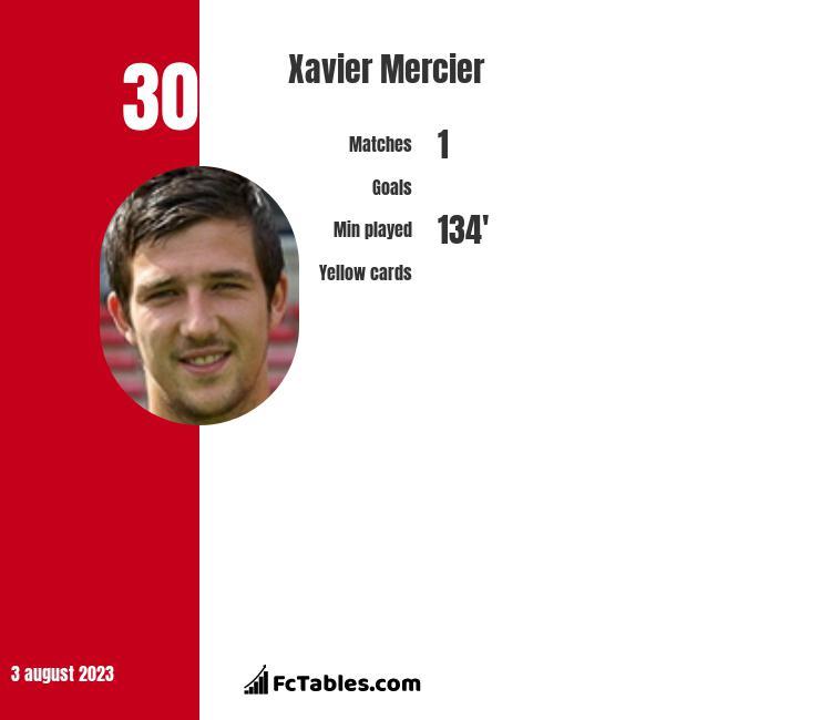 Xavier Mercier infographic