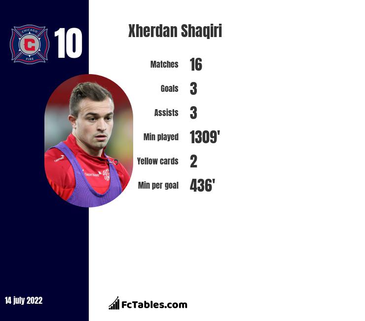 Xherdan Shaqiri infographic statistics for Stoke