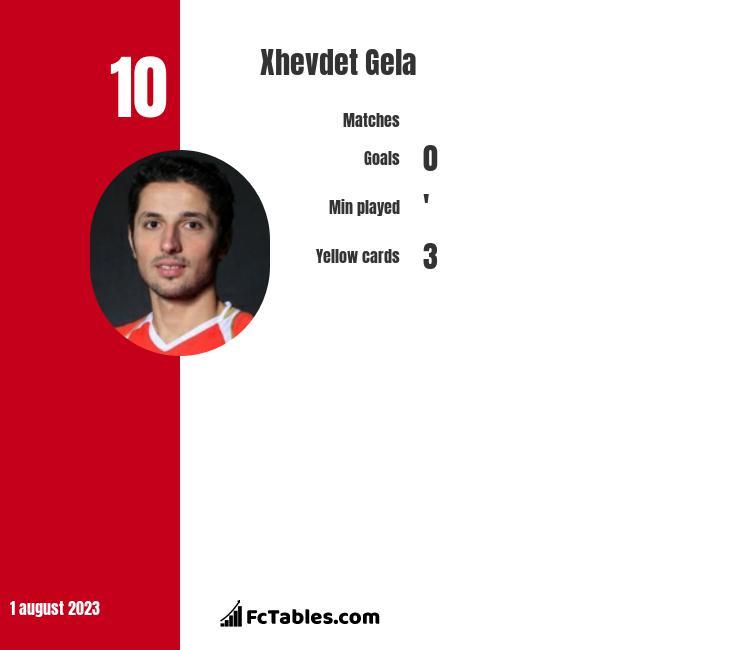 Xhevdet Gela infographic