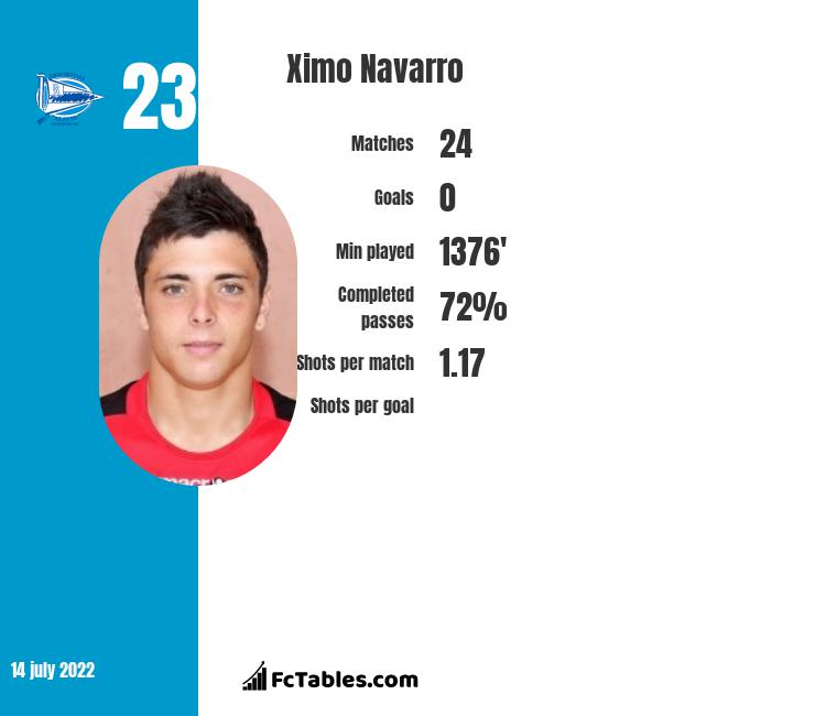 Ximo Navarro infographic statistics for Alaves