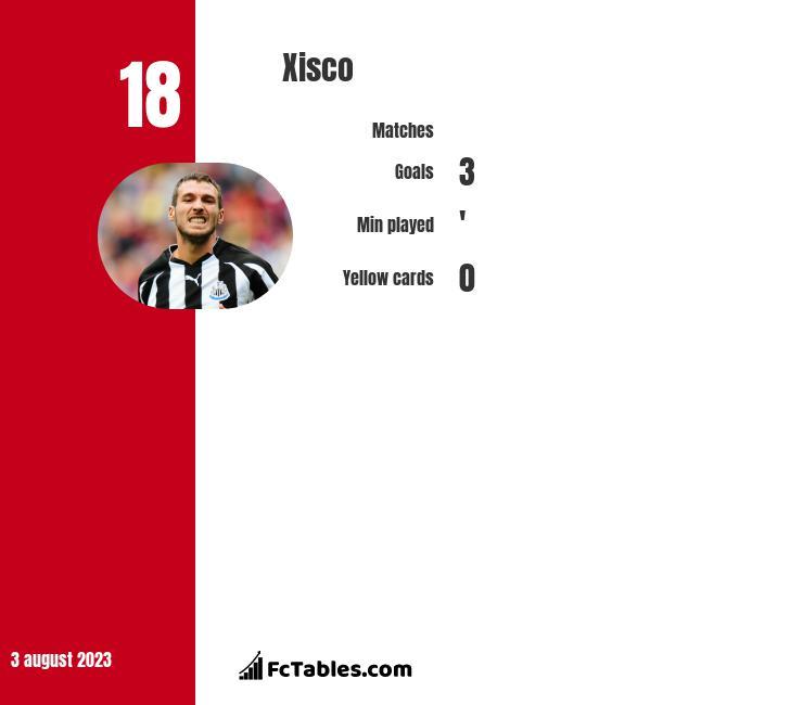 Xisco infographic