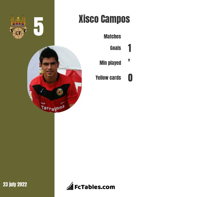 Xisco Campos infographic statistics for Mallorca