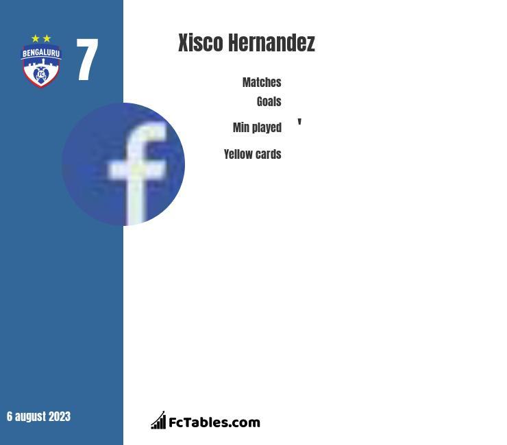 Xisco Hernandez infographic