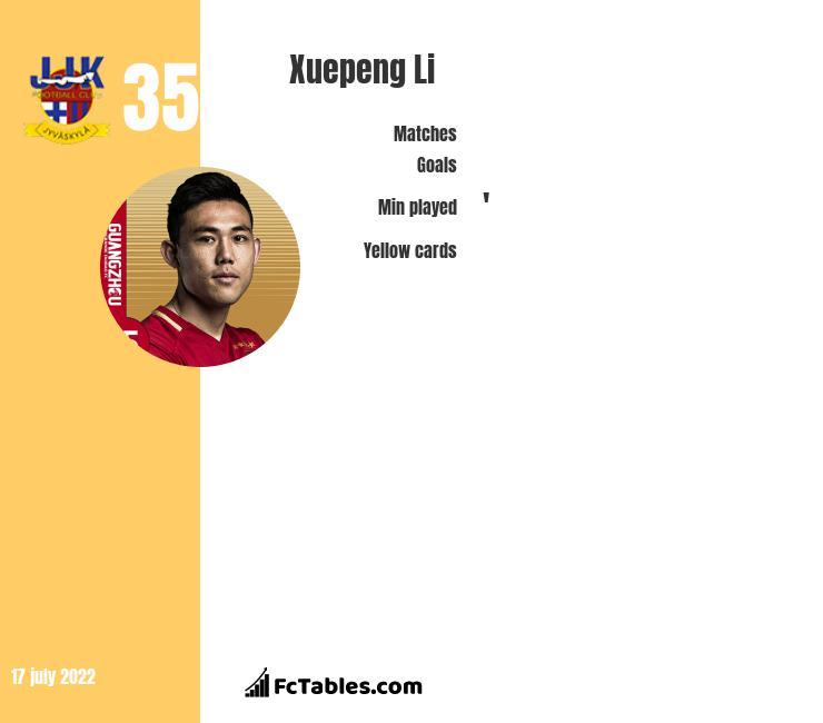 Xuepeng Li infographic