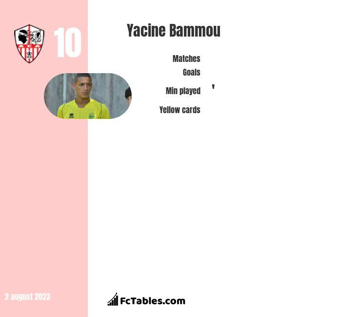 Yacine Bammou infographic