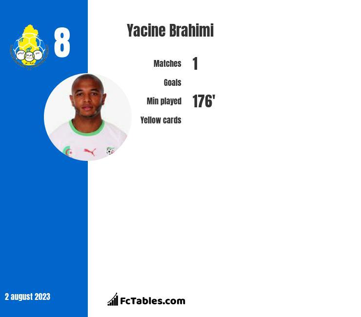 Yacine Brahimi stats