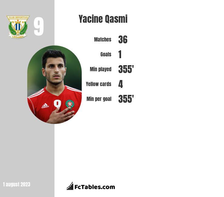 Yacine Qasmi infographic