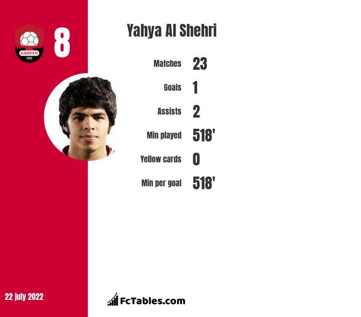 Yahya Al Shehri infographic