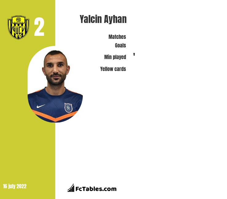 Yalcin Ayhan infographic