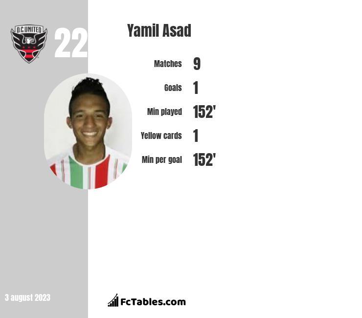 Yamil Asad infographic