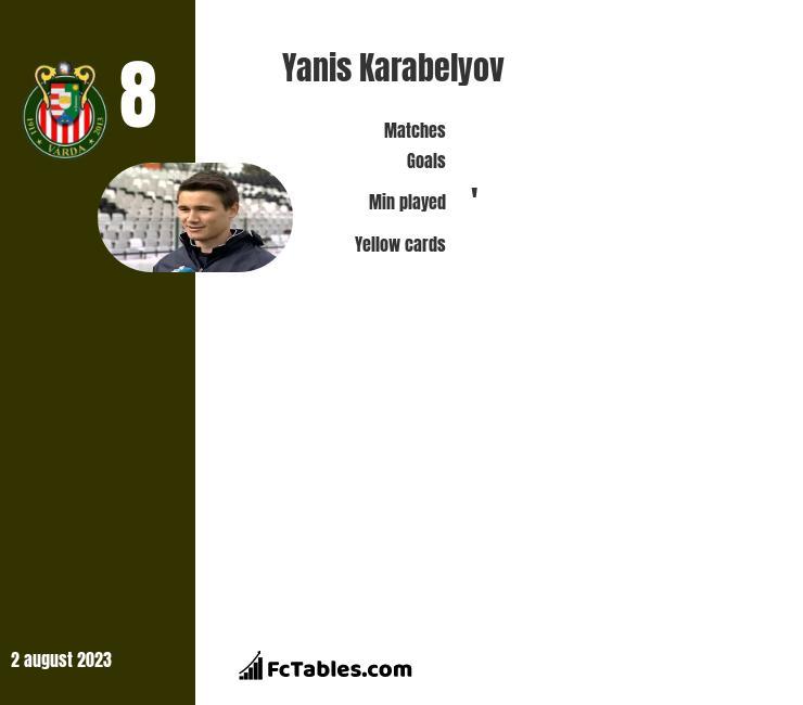 Yanis Karabelyov infographic