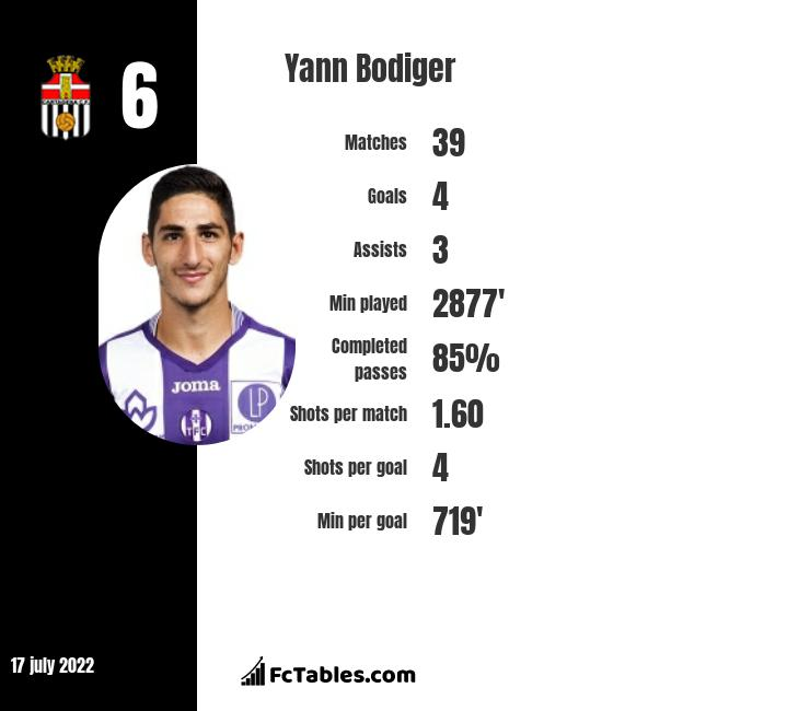 Yann Bodiger infographic