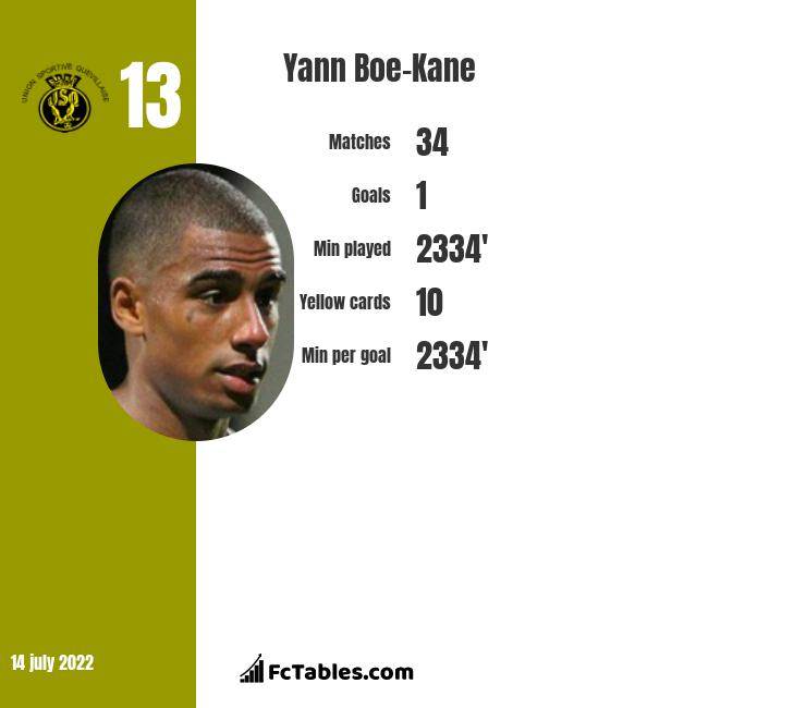 Yann Boe-Kane infographic
