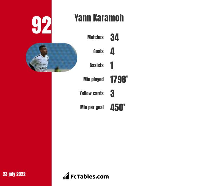 Yann Karamoh infographic statistics for SSD Parma