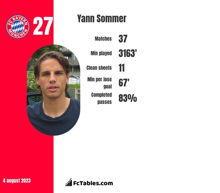 Yann Sommer infographic