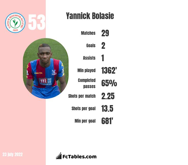 Yannick Bolasie infographic