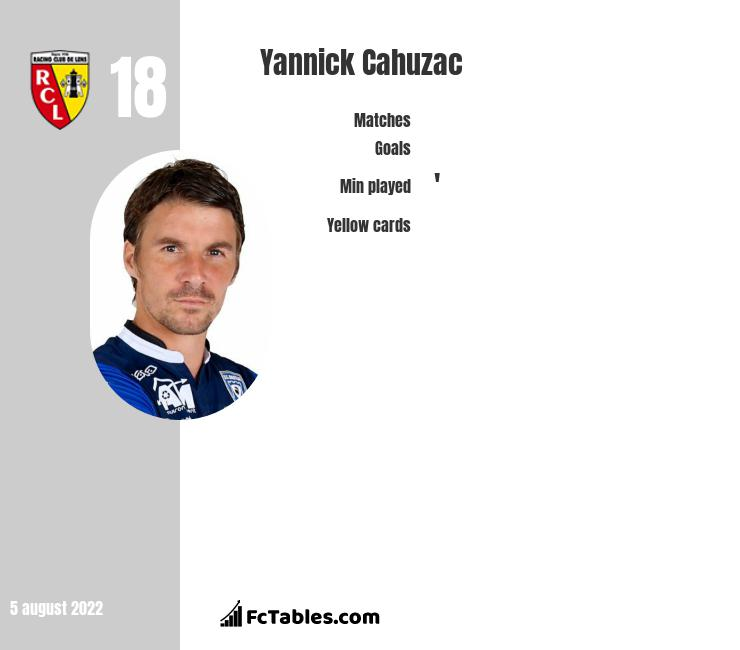 Yannick Cahuzac infographic statistics for Lens