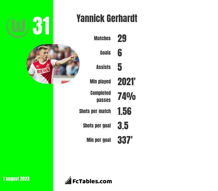 Yannick Gerhardt infographic