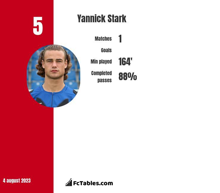 Yannick Stark infographic