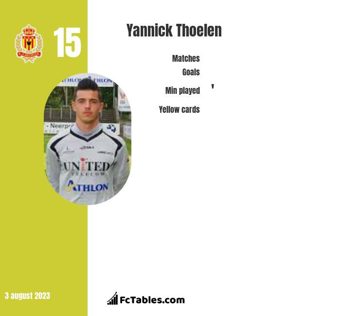 Yannick Thoelen infographic