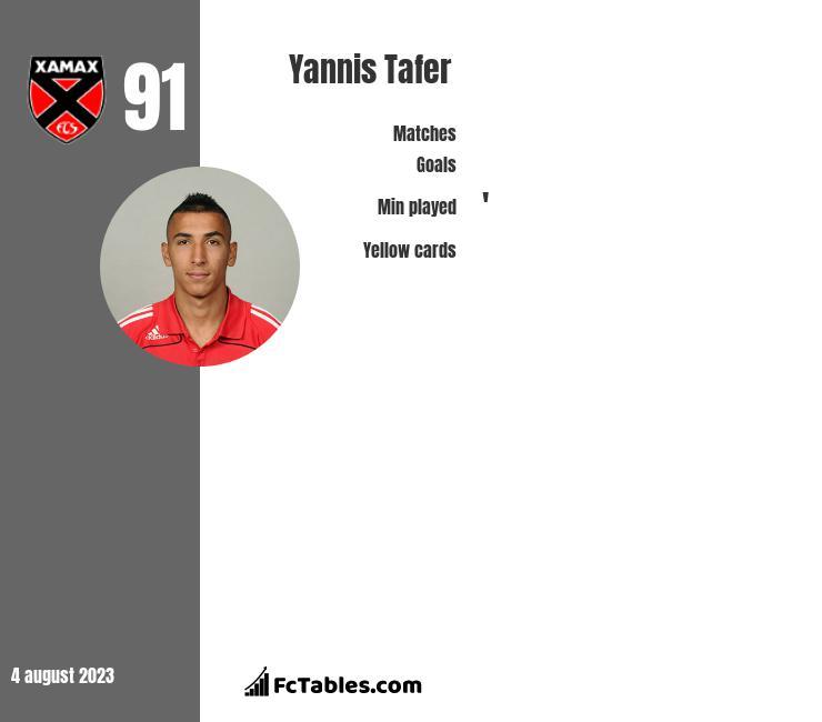 Yannis Tafer infographic