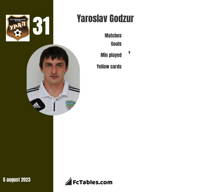 Yaroslav Godzur infographic