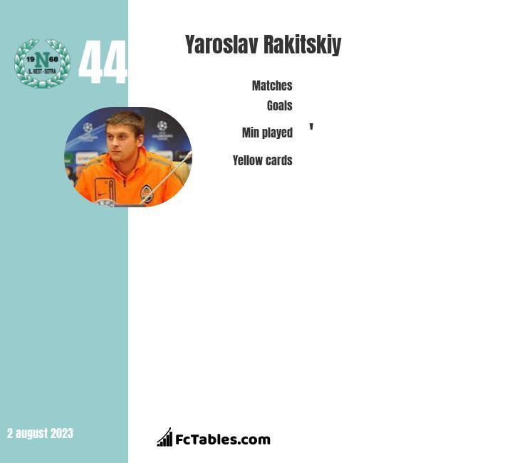 Jarosław Rakickij infographic