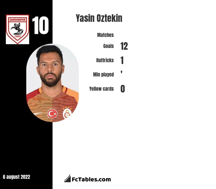 Yasin Oztekin infographic statistics for Sivasspor