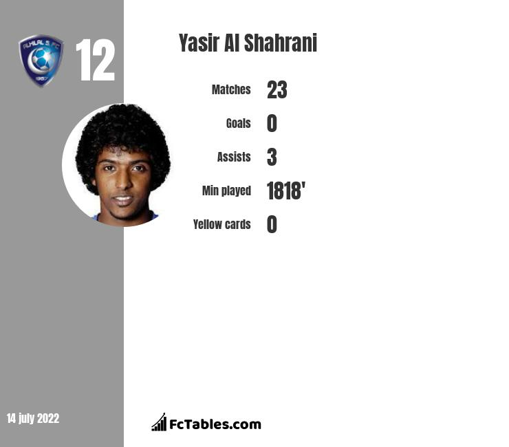 Yasir Al Shahrani infographic