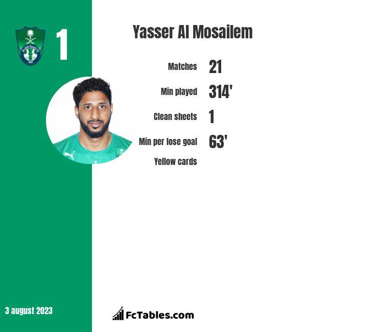 Yasser Al Mosailem infographic