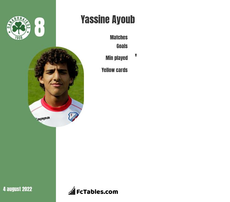 Yassine Ayoub infographic statistics for Panathinaikos