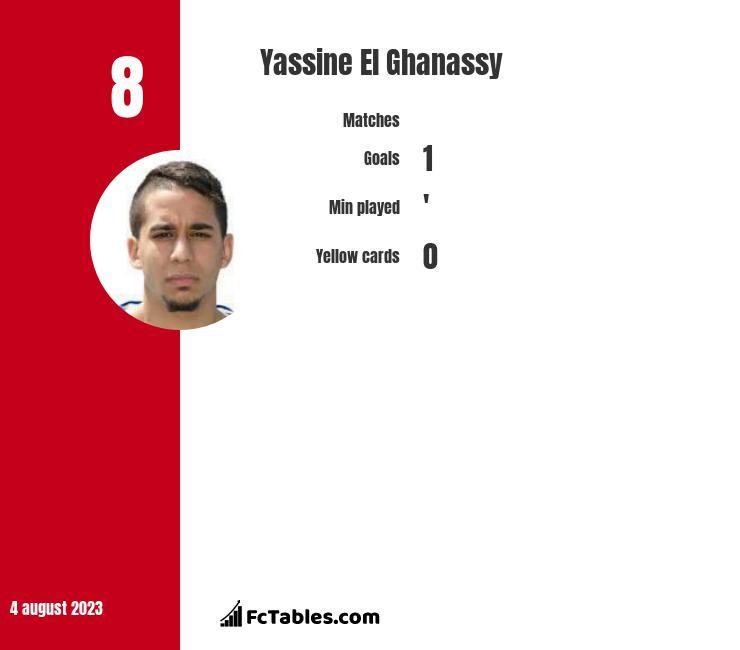 Yassine El Ghanassy infographic