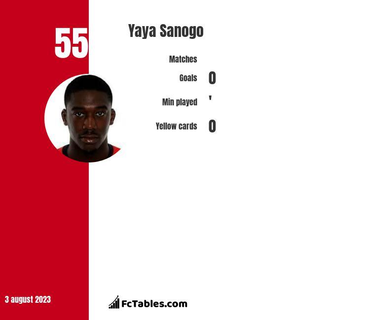 Yaya Sanogo infographic
