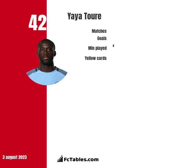 Yaya Toure infographic statistics for Manchester City