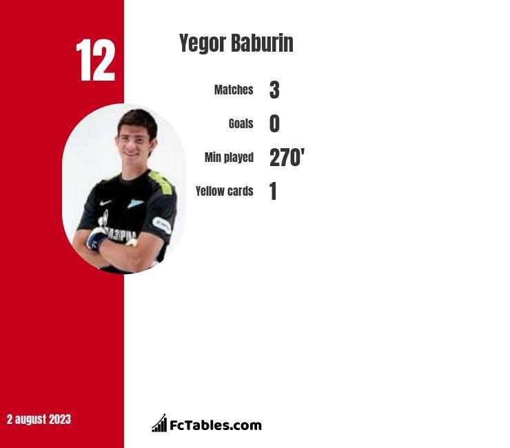 Jegor Baburin infographic