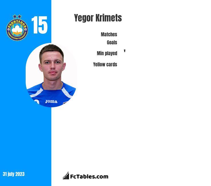 Yegor Krimets infographic