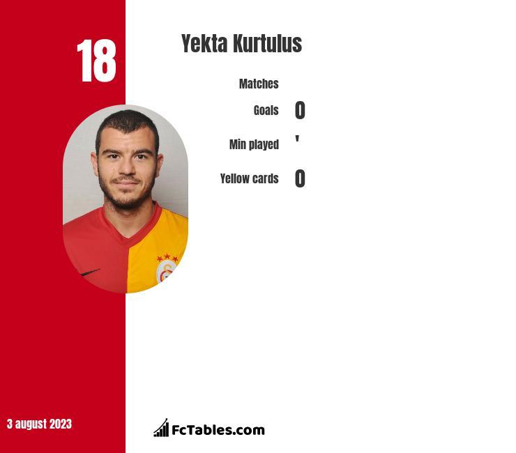 Yekta Kurtulus infographic