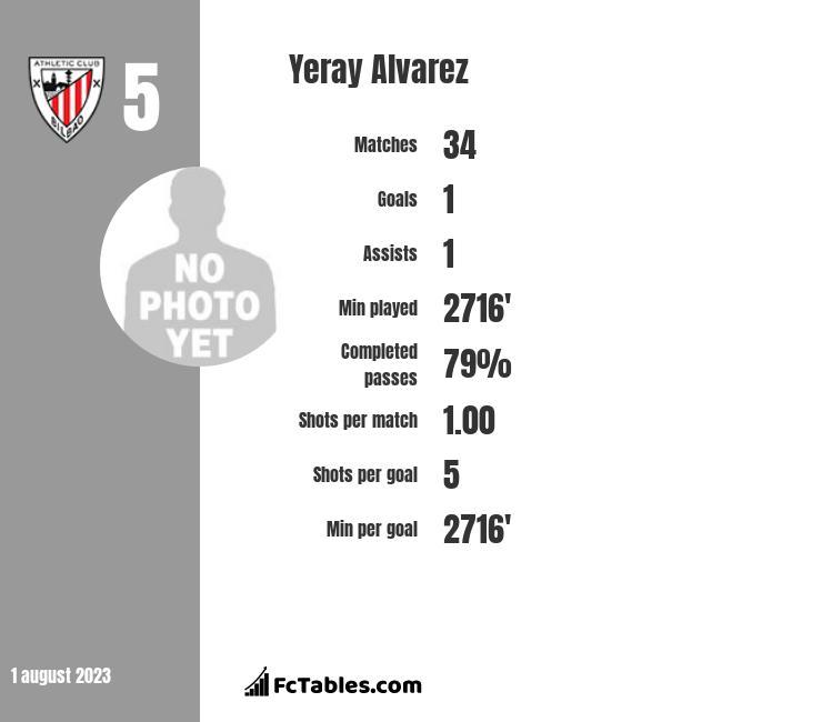 Yeray Alvarez infographic