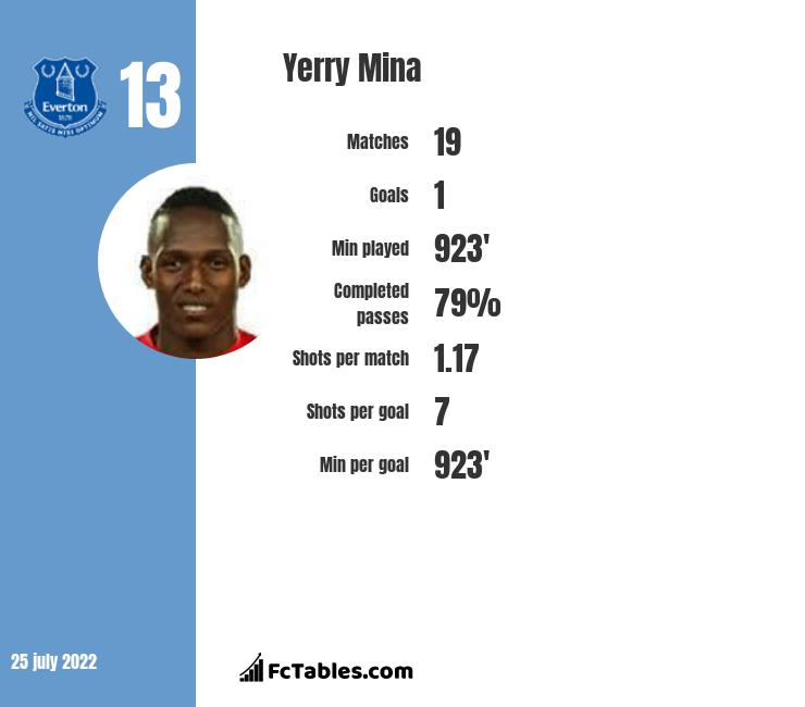 Yerry Mina infographic statistics for Everton