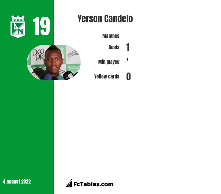 Yerson Candelo infographic