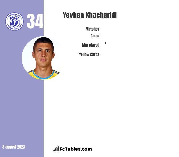 Yevhen Khacheridi infographic