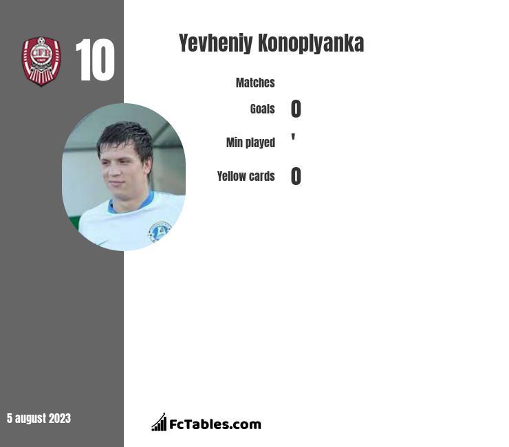 Yevheniy Konoplyanka infographic