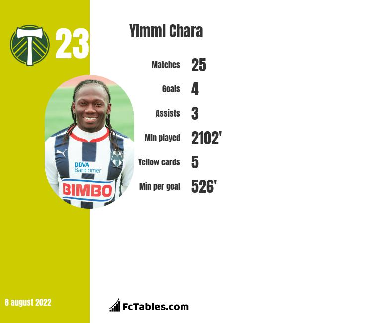 Yimmi Chara infographic statistics for Atletico MG