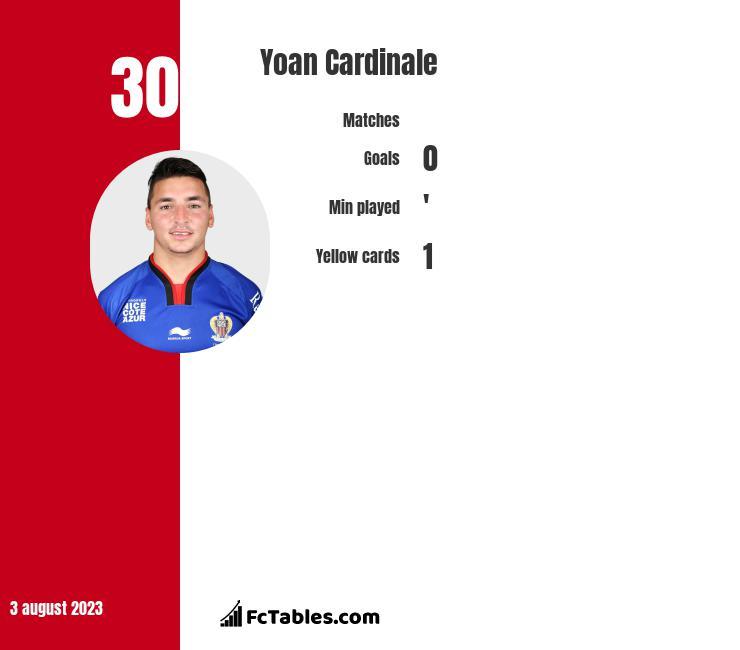Yoan Cardinale infographic