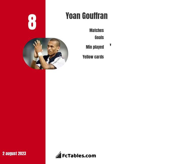 Yoan Gouffran infographic
