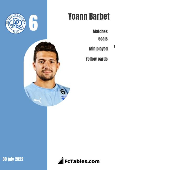Yoann Barbet infographic statistics for Queens Park Rangers